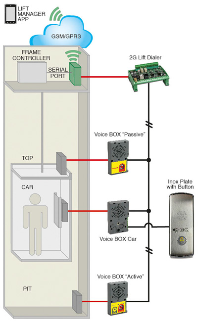 Emergency Alarm Systems for Lifts - Digicom S p A
