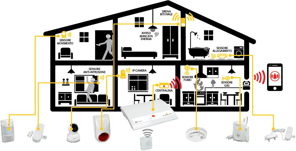 Digicom s p a casa protetta sistema di sicurezza per la for Disegno interno casa